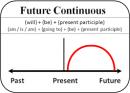 Thì tương lai liên tiến