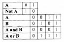 Lý thuyết: Phép toán, biểu thức, câu lệnh gán trang 24 SGK Tin học 11