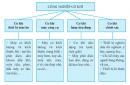 Câu hỏi lý thuyết 1 - SGK Trang 126 Địa lí 10-