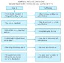 Câu hỏi lý thuyết 1 - SGK Trang 135 Địa lí 10-