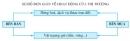 Dựa vào sơ đồ trang 154, em hãy trình bày các khái niệm về hàng hóa, dịch vụ, vật ngang giá?