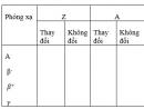 Bài 1 trang 194 SGK Vật lí 12