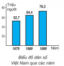 Quan sát hình bên: Cho biết số dân từng năm của nước ta.