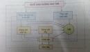 Câu 1 trang 92 SGK Công nghệ 10