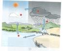 Nói về vòng tuần hoàn của nước trong tự nhiên