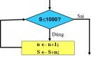 Câu 4 trang 67 SGK tin học 8