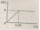 Bài 3 trang 199 SGK Vật Lí 11 Nâng cao