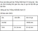 Bài 1 trang 10 SGK Vật lý lớp 10 Nâng cao