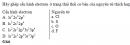 Bài 1 trang 32 SGK Hóa học 10 Nâng cao