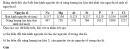 Bài 6 trang 58 SGK Hóa học 10 Nâng cao