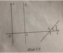 Câu 55 trang 221 SGK Đại số và Giải tích 11 Nâng cao