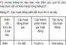 Câu hỏi thảo luận số 2 trang 88 SGK Sinh 8