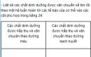 Câu hỏi thảo luận số 2 trang 95 SGK Sinh 8