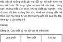 Câu hỏi thảo luận số 3 trang 172 SGK Sinh 8