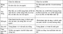 Bài 4 trang 112 SGK Sinh 12