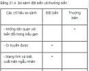Câu 6 trang 124 SGK Sinh học 12 nâng cao