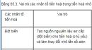 Câu 3 trang 268 SGK Sinh học 12 nâng cao