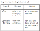 Câu 6 trang 269 SGK Sinh học 12 nâng cao