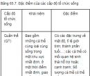Câu 7 trang 269 SGK Sinh học 12 nâng cao