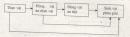 Câu 8 trang 269 SGK Sinh học 12 nâng cao