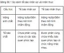 Câu I.1 trang 272 SGK Sinh học 12 nâng cao