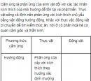 Câu 2 trang 273 SGK Sinh học nâng cao