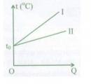 Bài 11 trang 171 sách Tài liệu Dạy – Học Vật lí 8