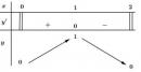 Bài 4 trang 10 SGK Giải tích 12