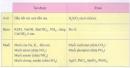 Hoạt động 2 trang 75 Tài liệu dạy - học Hóa học 8 tập 2