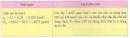 Hoạt động 2 trang 86 Tài liệu dạy - học Hóa học 8 tập 2
