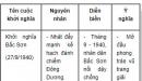 Hãy lập bảng tắt về nguyên nhân, diễn biến, ý nghĩa của cuộc khởi nghĩa Bắc Sơn, khởi nghĩa Nam Kì và binh biến Đô Lương