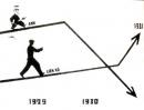 Qua sơ đồ (Hình 62 - sgk trang 90) em có nhận xét gì về tình hình sản xuất ở Anh và Liên Xô trong những năm 1929 - 1931?