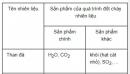 Bài 4 trang 186 SGK Hóa học 12