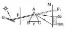 Bài 1 trang 125 SGK Vật lí 12