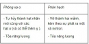 Bài 1 trang 198 SGK Vật lí 12