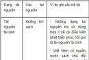 Bài 1 trang 205 SGK Sinh 12