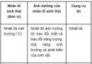 Bài 1 trang 154, 155 SGK Sinh 12