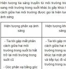 Bài C7 trang 110 SGK Vật lí 9