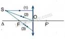 Bài C7 trang 115 SGK Vật lí 9
