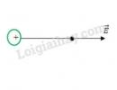 Bài 11 trang 21 SGK Vật lí 11