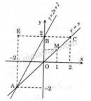 Bài 16 trang 51 SGK Toán 9 tập 1
