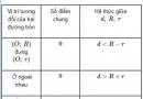 Bài 35 trang 122 SGK Toán 9 tập 1