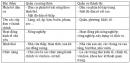 Bài 2 trang 14 SGK Địa lí 9