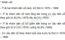 Dựa vào bảng 2.2, hãy nhận xét: - Tỉ lệ hai nhóm dân số nam, nữ thời kì 1979 – 1999. - Cơ cấu dân số theo nhóm tuổi của nước ta thời kì 1979 – 1999.