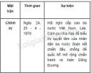 Lập bảng niên đại và sự kiện về thắng lợi chung của nhân dân ba nước Việt Nam - Lào - Cam-pu-chia trên các mặt trận quân sự và chính trị từ năm 1969 đến năm 1973