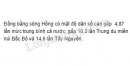 Dựa vào hình 20.2, cho biết Đồng bằng sông Hồng có mật độ dân số cao gấp bao nhiêu lần mức trung bình của cả nước, của các vùng Trung du và miền núi Bắc Bộ, Tây Nguyên?