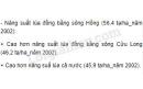 Dựa vào bảng 21.1, hãy so sánh năng suất lúa của Đồng bằng sông Hồng với Đồng bằng sông Cửu Long và cả nước