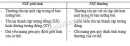 Bài 1 trang 41 SGK Sinh học 9