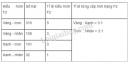 Câu hỏi lý thuyết 1 trang 14 SGK Sinh học 9