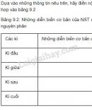 Câu hỏi lý thuyết 2 trang 28 SGK Sinh học 9